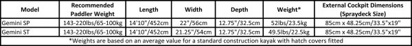 Valley Gemini SP and ST size and weight specs