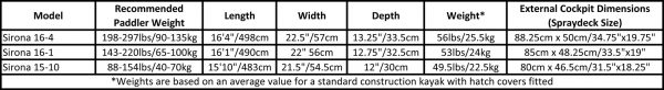 Valley Sirona weight and dimensions